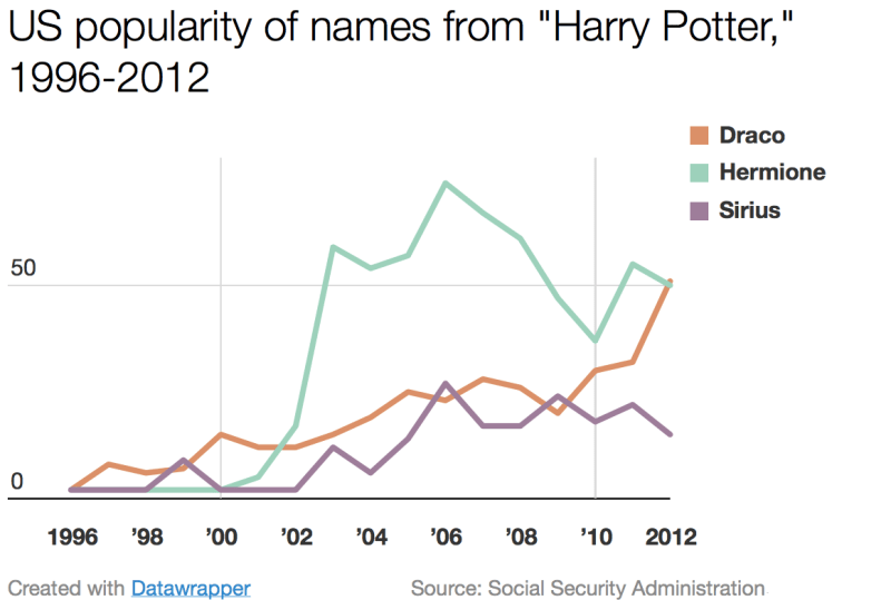 Chart - Harry Potter-Related Baby Names, 1996-2012