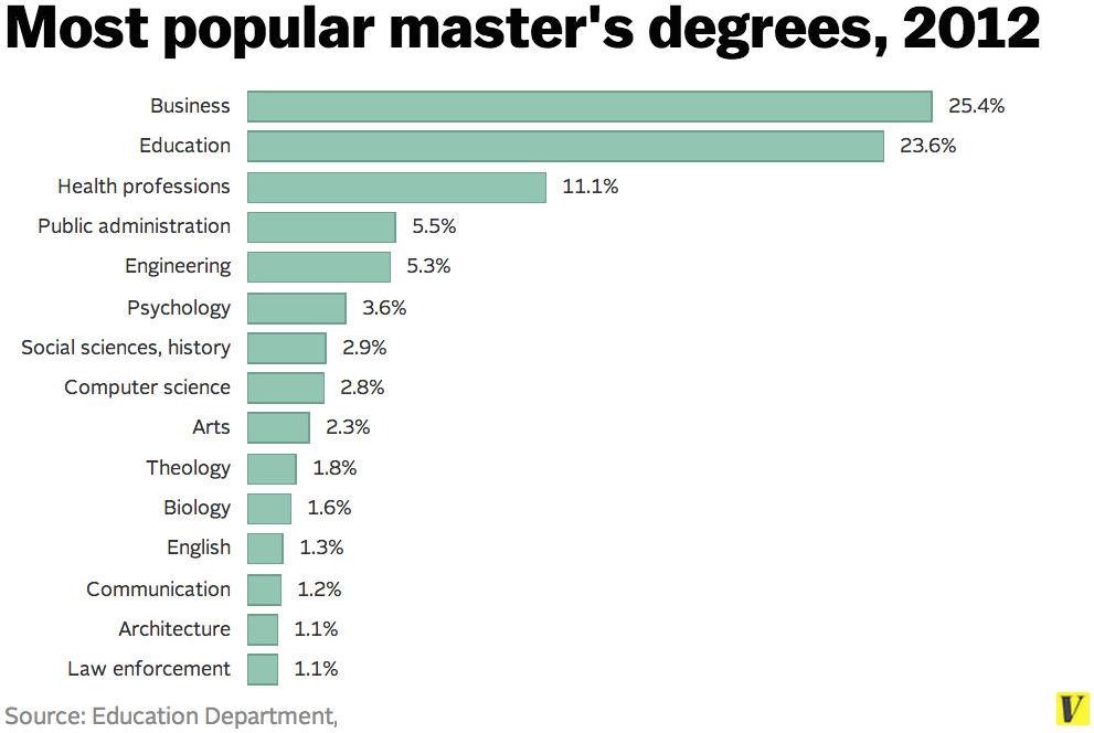 Master's degrees are as common now as bachelor's degrees were in the '60s - Vox