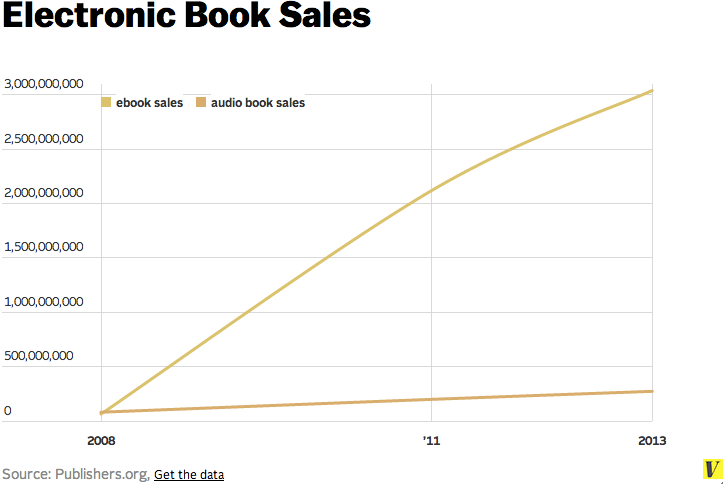 Book revenues are up — but without ebooks, they'd be