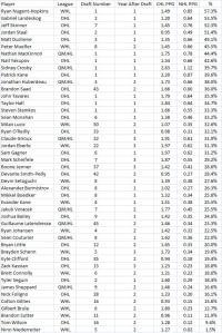 Regarding NHL Equivalencies - The Copper & Blue