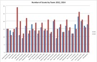 NHL Scouting Departments: A League-Wide Survey - Silver Seven