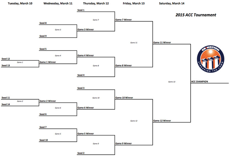 New ACC Tournament Bracket is announced after Syracuse