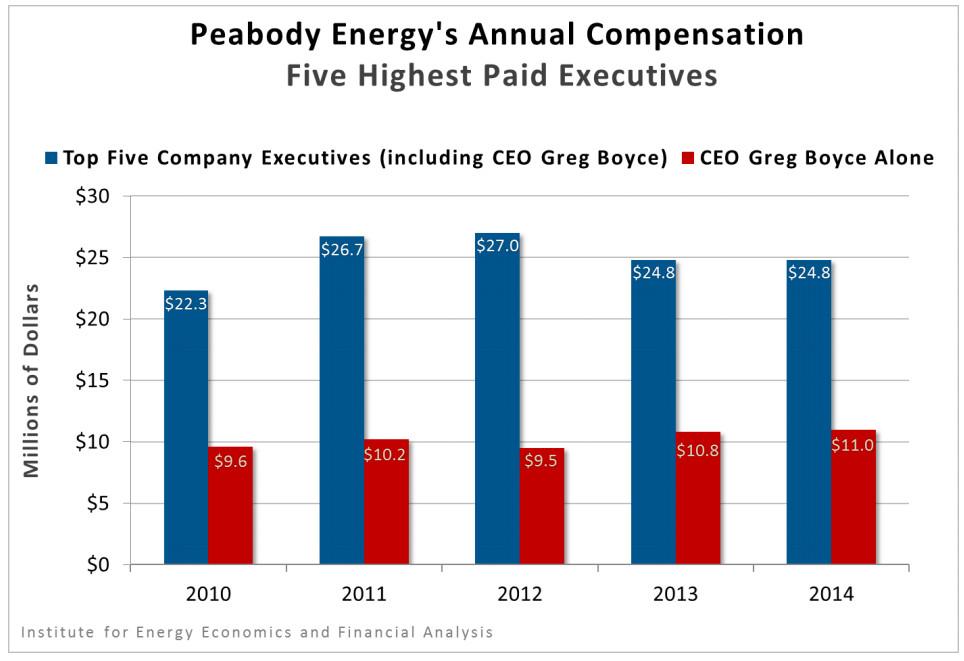 peabody executive compensation