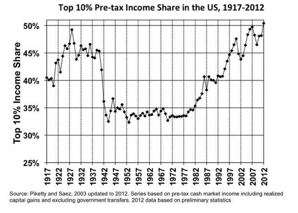 Inequality really is rising, no matter how you fuss with