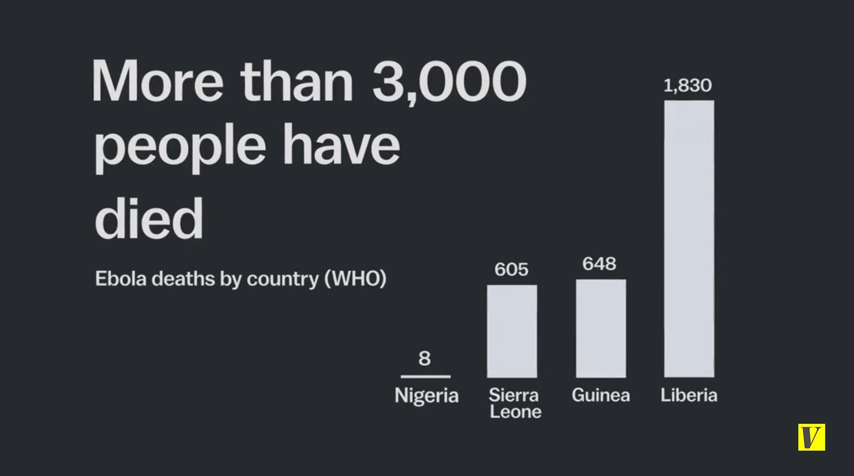 Ebola deaths, 2014 outbreak