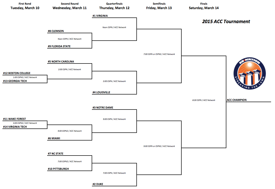 ACC Tournament 2015 printable bracket, schedule & odds to