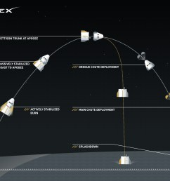 spacex just tested its new spacecraft elon musk has big plans for it vox [ 1714 x 1315 Pixel ]