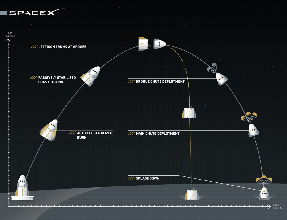medium resolution of spacex just tested its new spacecraft elon musk has big plans for it vox