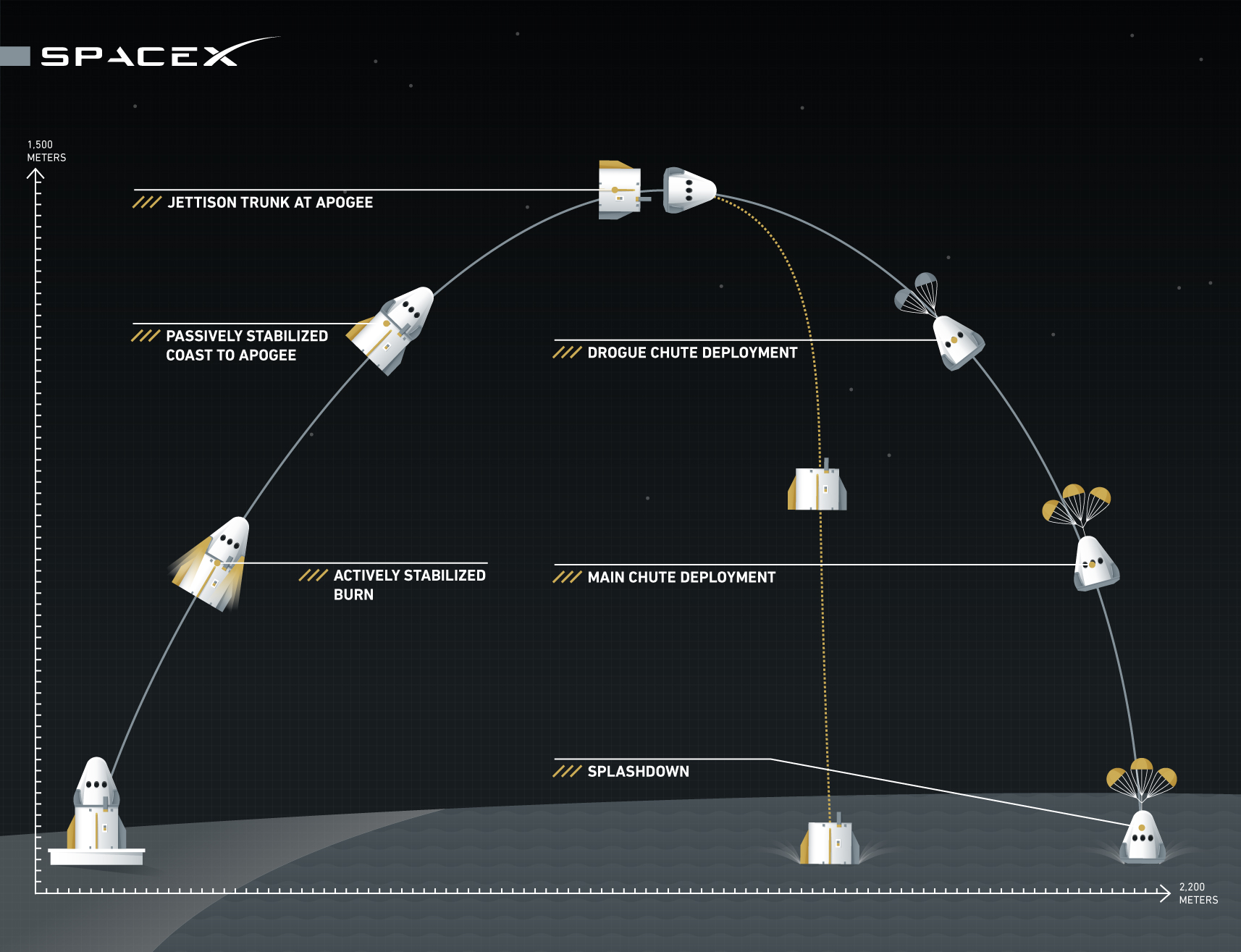 hight resolution of spacex just tested its new spacecraft elon musk has big plans for it vox