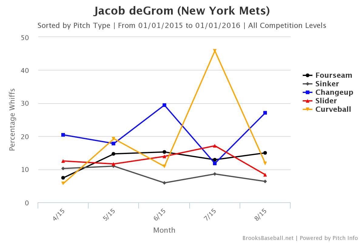 Mets Ace Jacob Degrom Has Been Dominant Over His Last