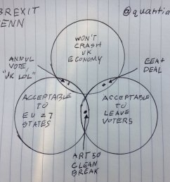 brexit has put the uk in an impossible position this venn diagram explains why vox [ 2048 x 1750 Pixel ]