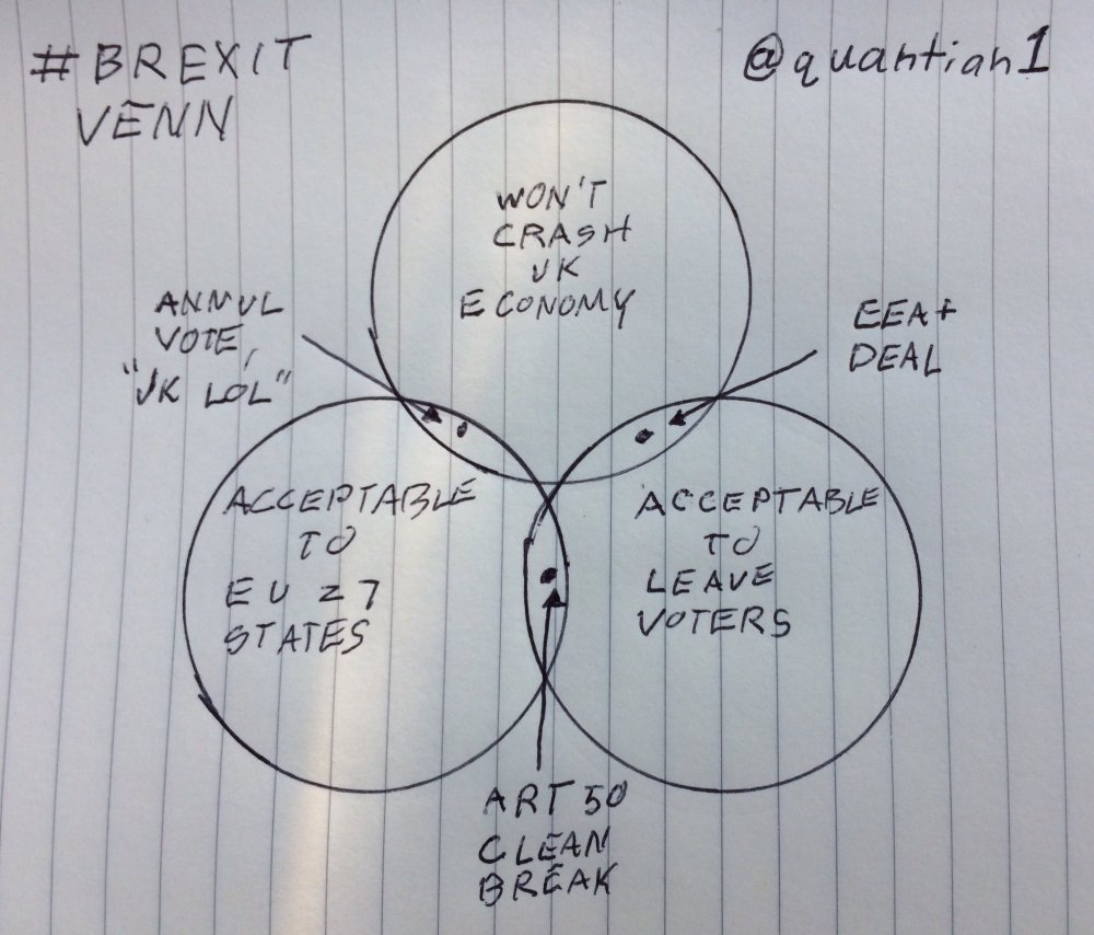 medium resolution of brexit has put the uk in an impossible position this venn diagram explains why vox
