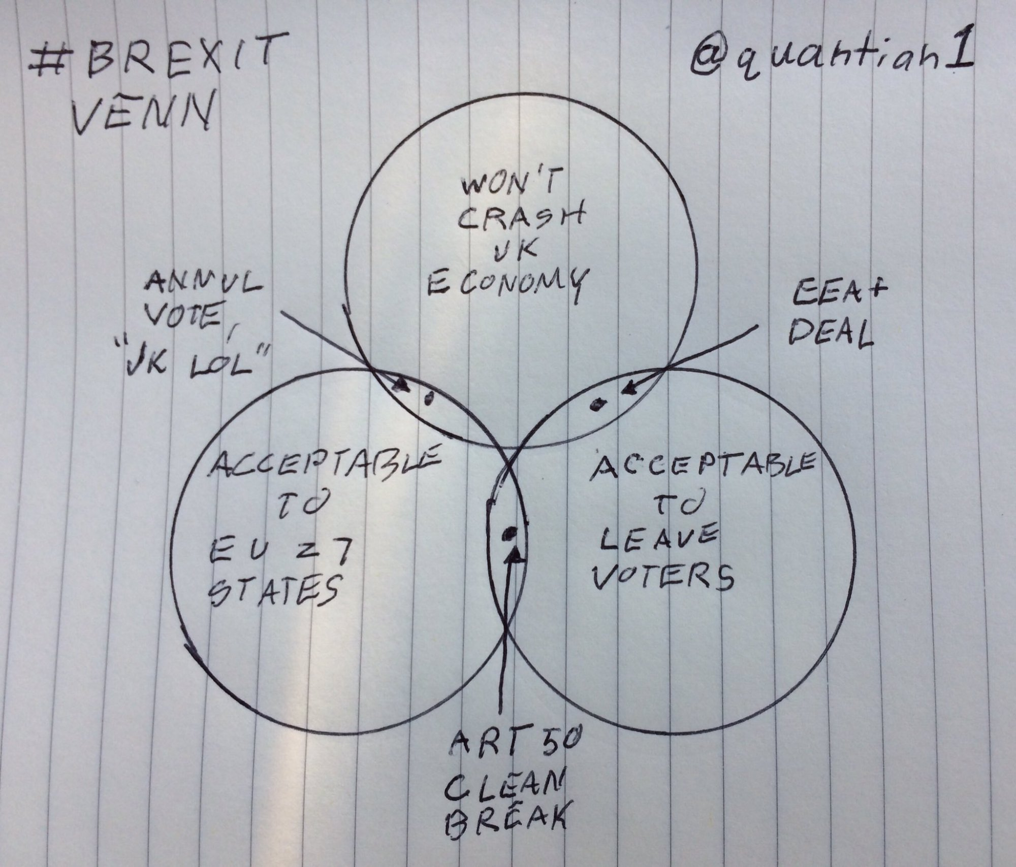 hight resolution of brexit has put the uk in an impossible position this venn diagram explains why vox