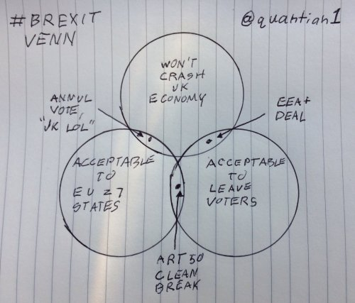 small resolution of brexit has put the uk in an impossible position this venn diagram explains why vox