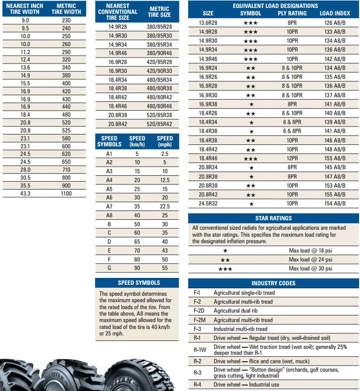 also tractor tire conversion chart rh yournexttire