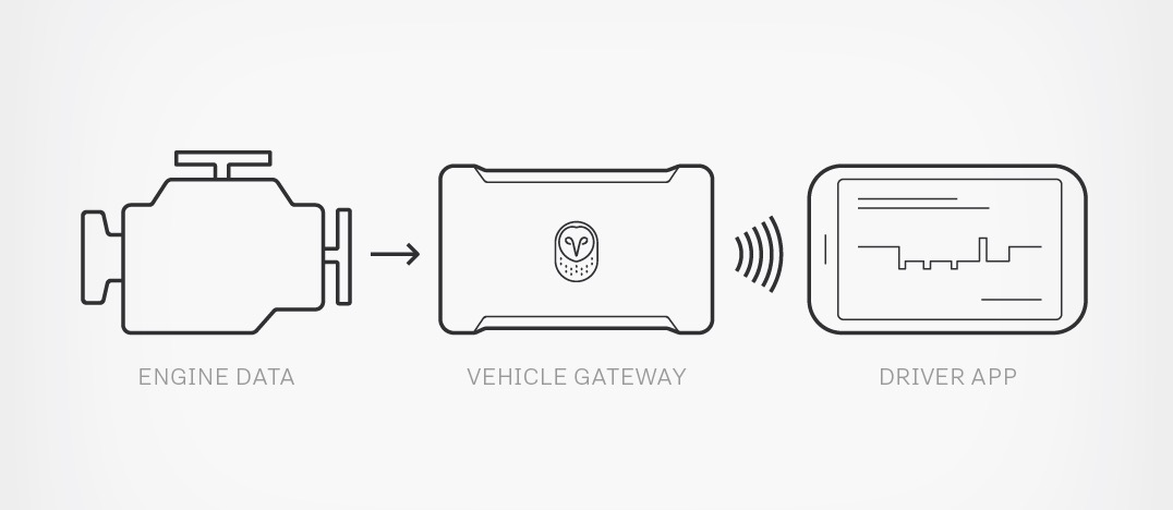 ELD Concept: SAE J1939 Data Recording And Display Using