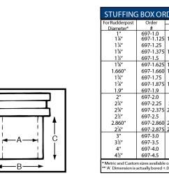 box sizes diagram wiring diagramrudder post stuffing boxrudder post stuffing box bearing ordering guide [ 1875 x 750 Pixel ]