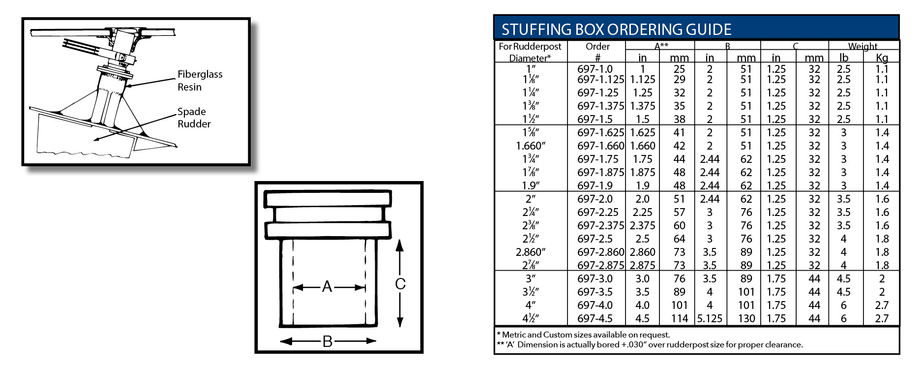 hight resolution of box sizes diagram wiring diagramrudder post stuffing boxrudder post stuffing box bearing ordering guide