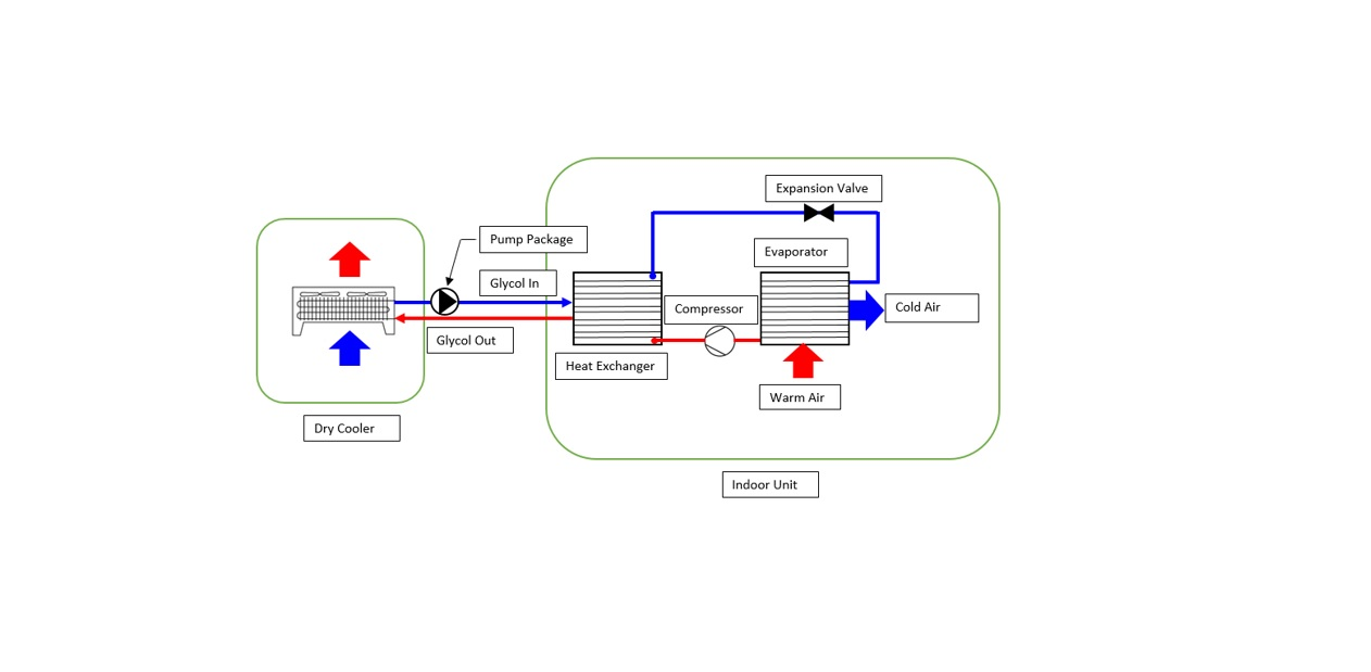 piping diagrams for dry coolers