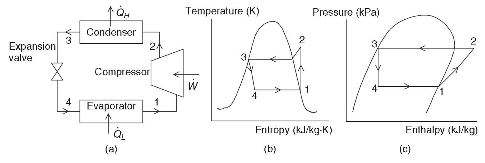 figure 1 a a basic vapor compression refrigeration system b [ 1581 x 532 Pixel ]