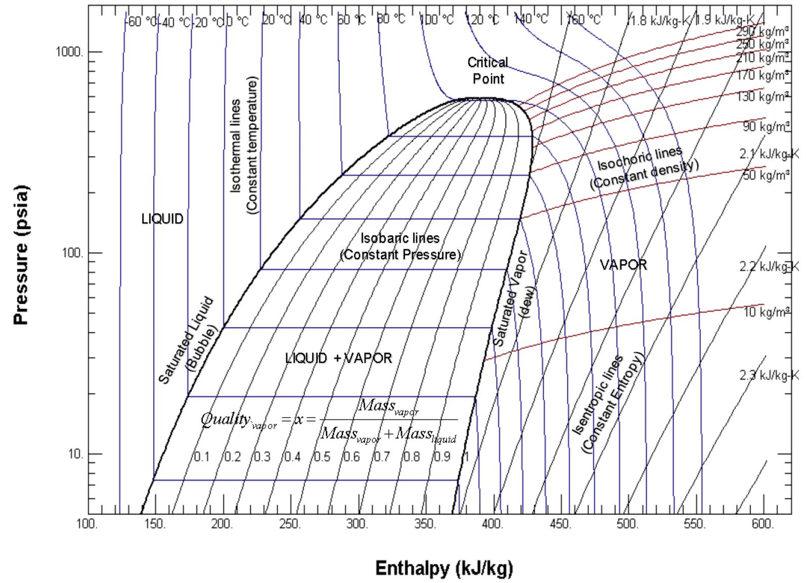 there are two important points we need to define the bubble point and the dew point showed in the mollier diagram figure 2 and figure 3  [ 1593 x 1153 Pixel ]