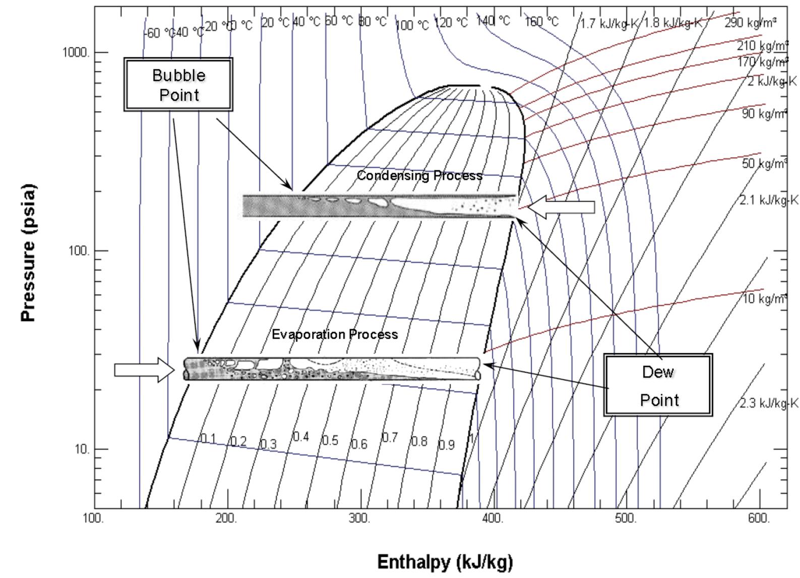 figure 2 mollier diagram pressure enthalpy chart single refrigerant courtesy honeywell [ 1587 x 1147 Pixel ]