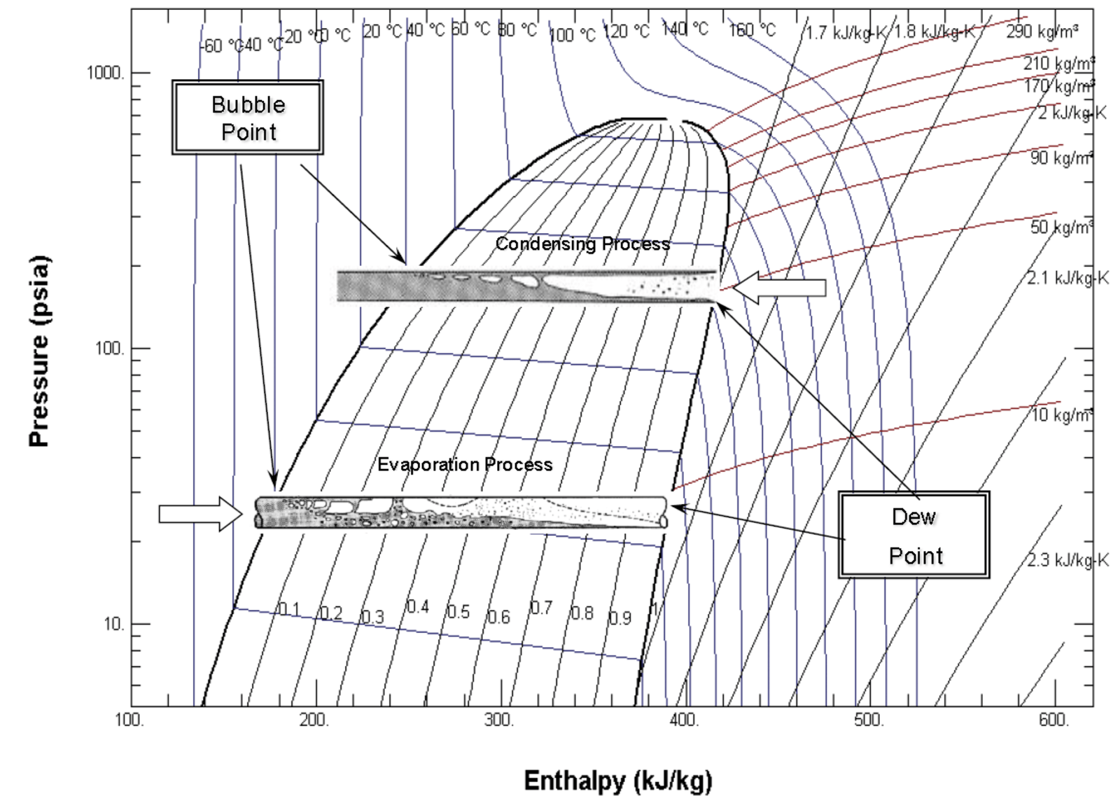 medium resolution of figure 3 mollier diagram p h chart condensing and evaporation process courtesy honeywell