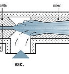 the restriction increases the velocity to conserve mass continuity this create a vacuum if there is a hole in the pipe see figure 1  [ 1729 x 857 Pixel ]