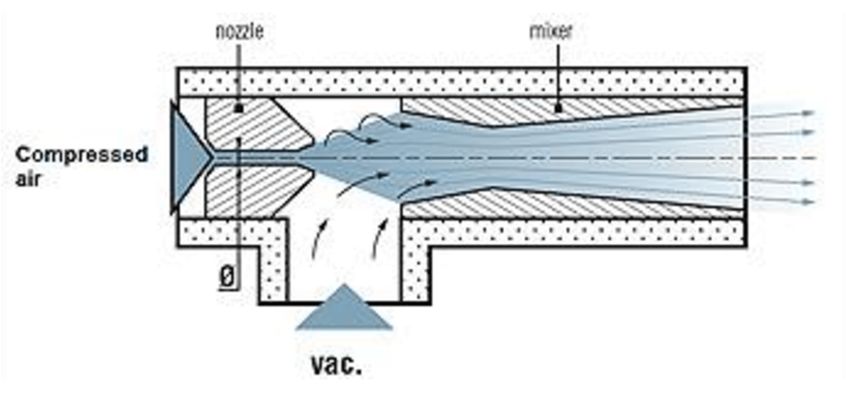 hight resolution of the restriction increases the velocity to conserve mass continuity this create a vacuum if there is a hole in the pipe see figure 1