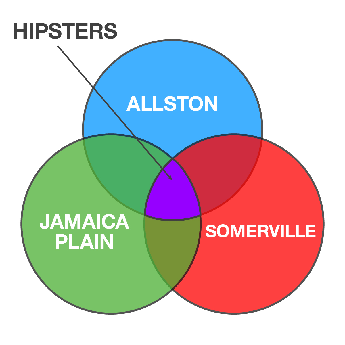 hight resolution of boston venn diagrams 7