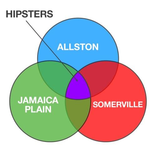 small resolution of boston venn diagrams 7