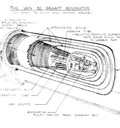 cutaway drawing of van de graaff generator showing high voltage assembly date unknown linac [ 1600 x 1120 Pixel ]