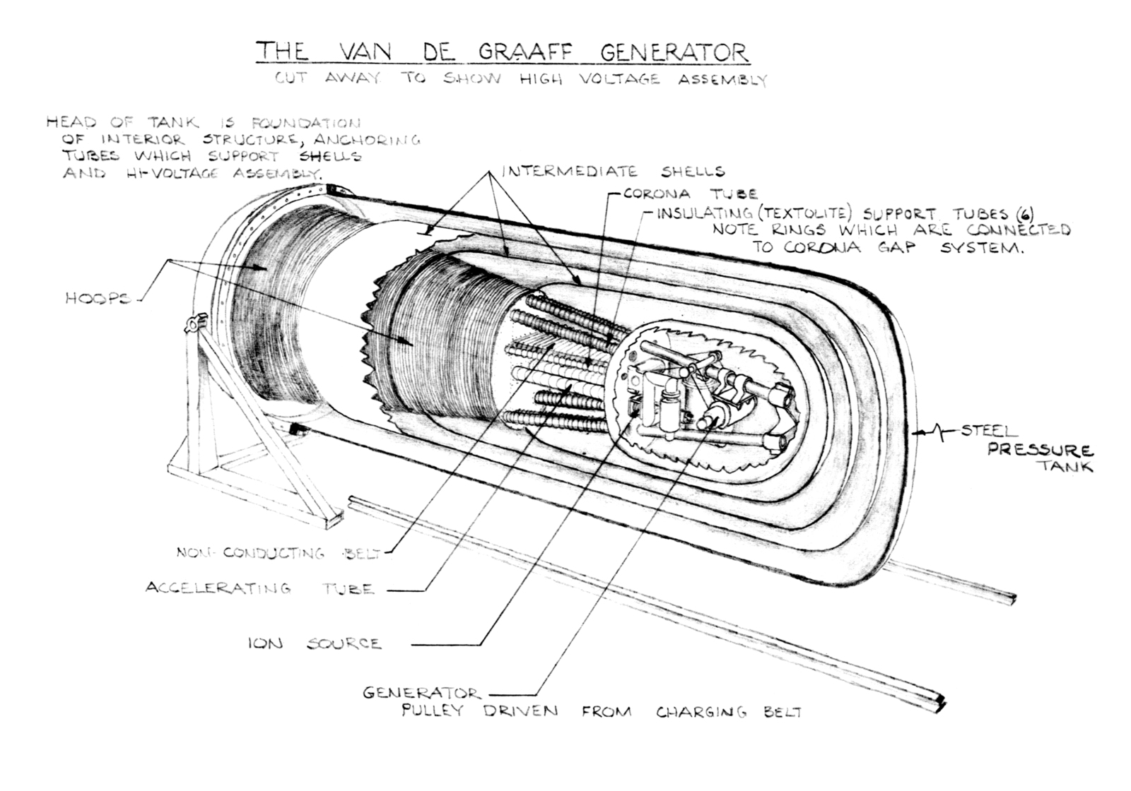 hight resolution of cutaway drawing of van de graaff generator showing high voltage assembly date unknown linac