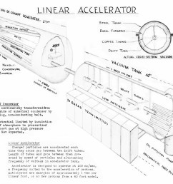 drawing of linac for publication contains description of van de graaff generator and linear accelerator [ 1600 x 1280 Pixel ]