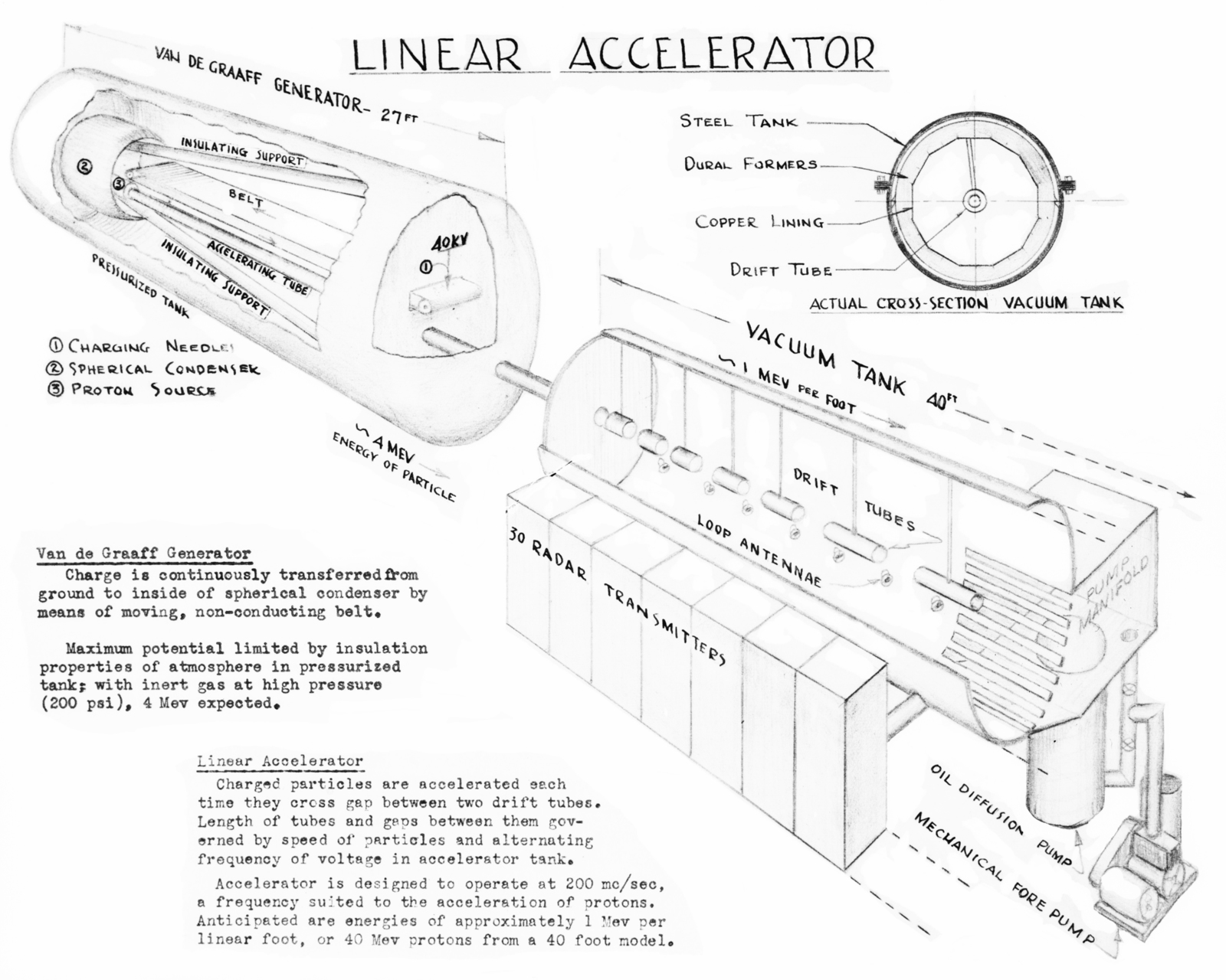 hight resolution of drawing of linac for publication contains description of van de graaff generator and linear accelerator