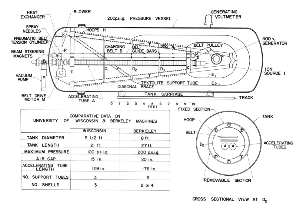 medium resolution of schematic of van de graaff generator and tank photograph taken april 14 1949