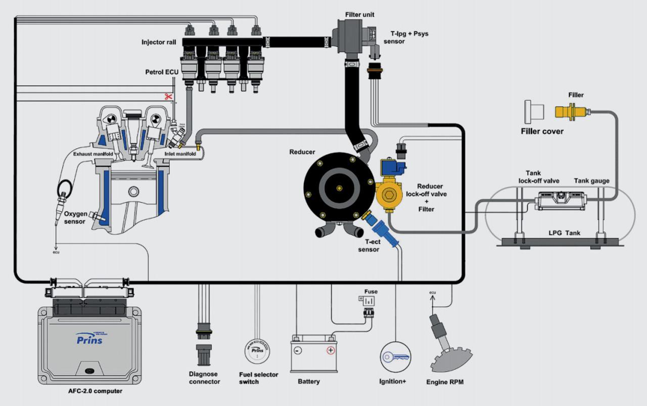 prins vsi 2 0 kit set system lpg cng diagram manual [ 1138 x 716 Pixel ]