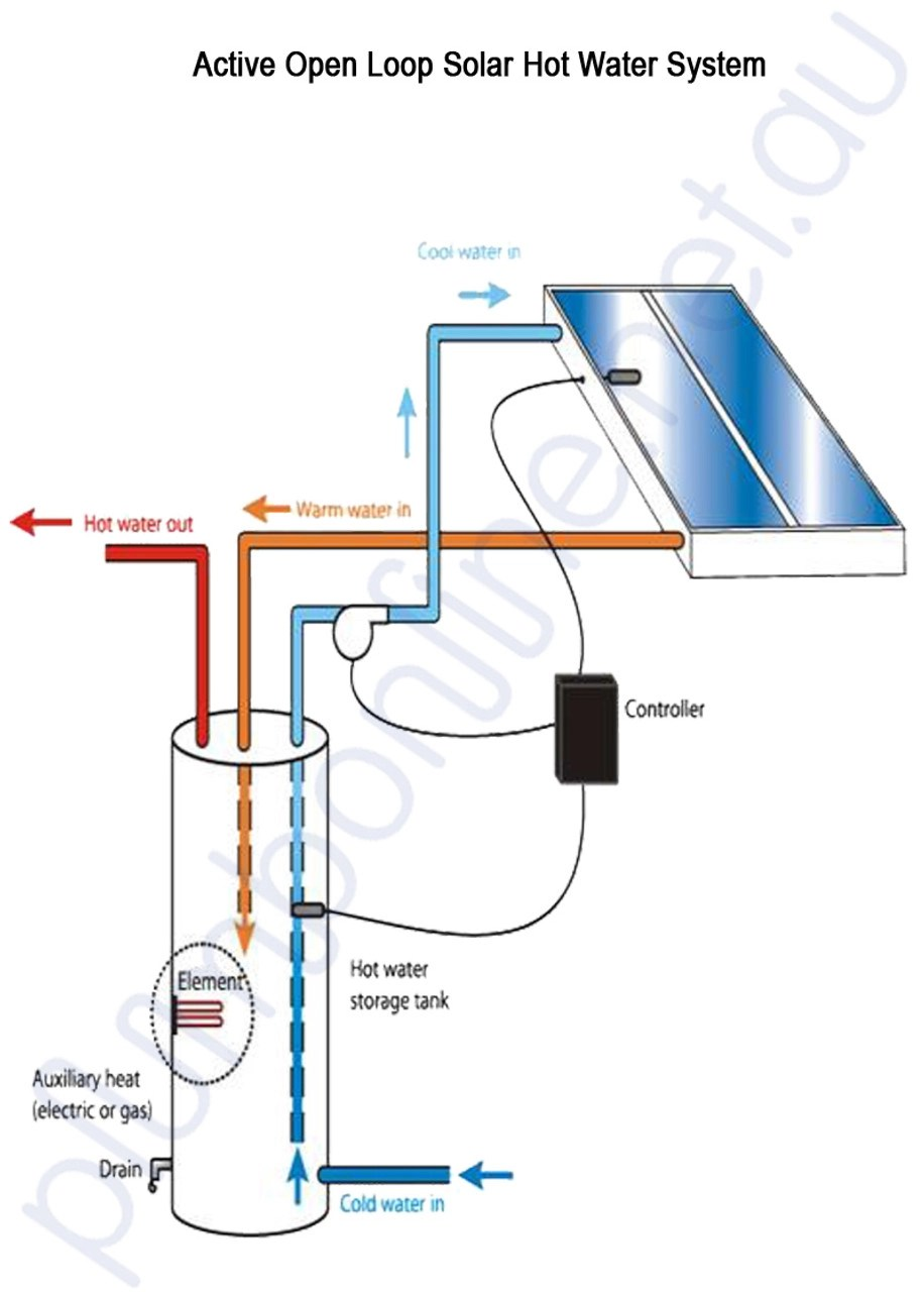 small resolution of grundfos solar pump 15 20cil2 open loop solar hot water pump grundfos solar panel wiring diagram