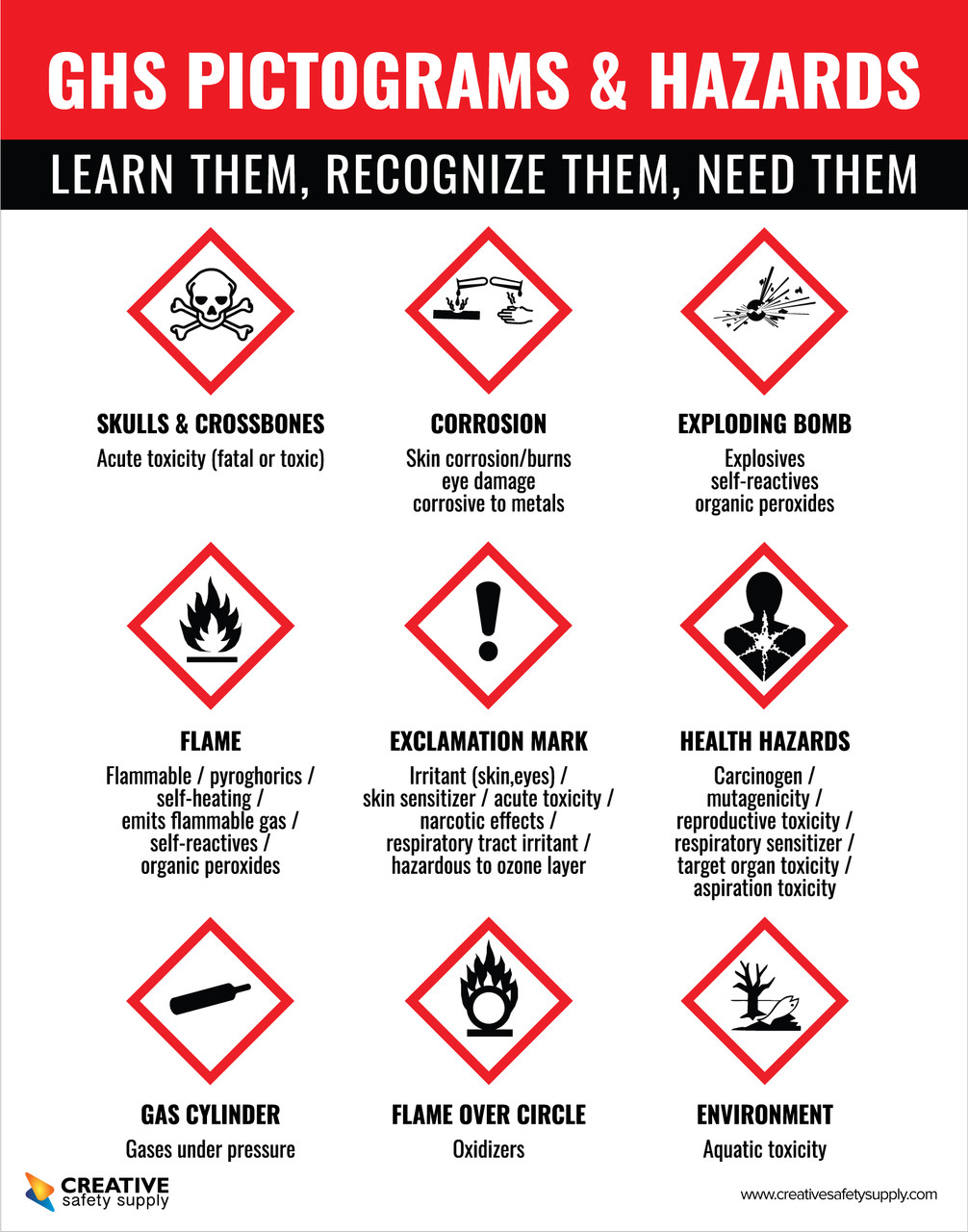ghs pictograms and hazards learn them recognize them need them poster