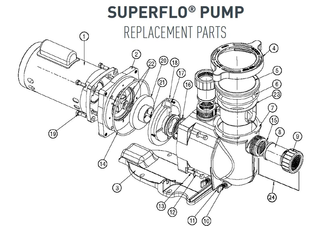 hight resolution of pentair superflo pump