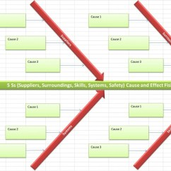 Ishikawa Fishbone Diagram Template Banquet Table Set Up Cause And Effect Excel 5ss