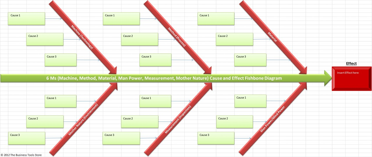 cause and effect diagram visio plant cell animal ishikawa excel template