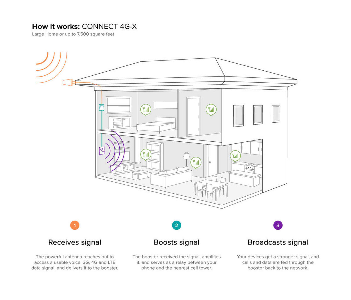weboost connect 4g x cell phone signal booster 471104 diagram [ 1200 x 1027 Pixel ]