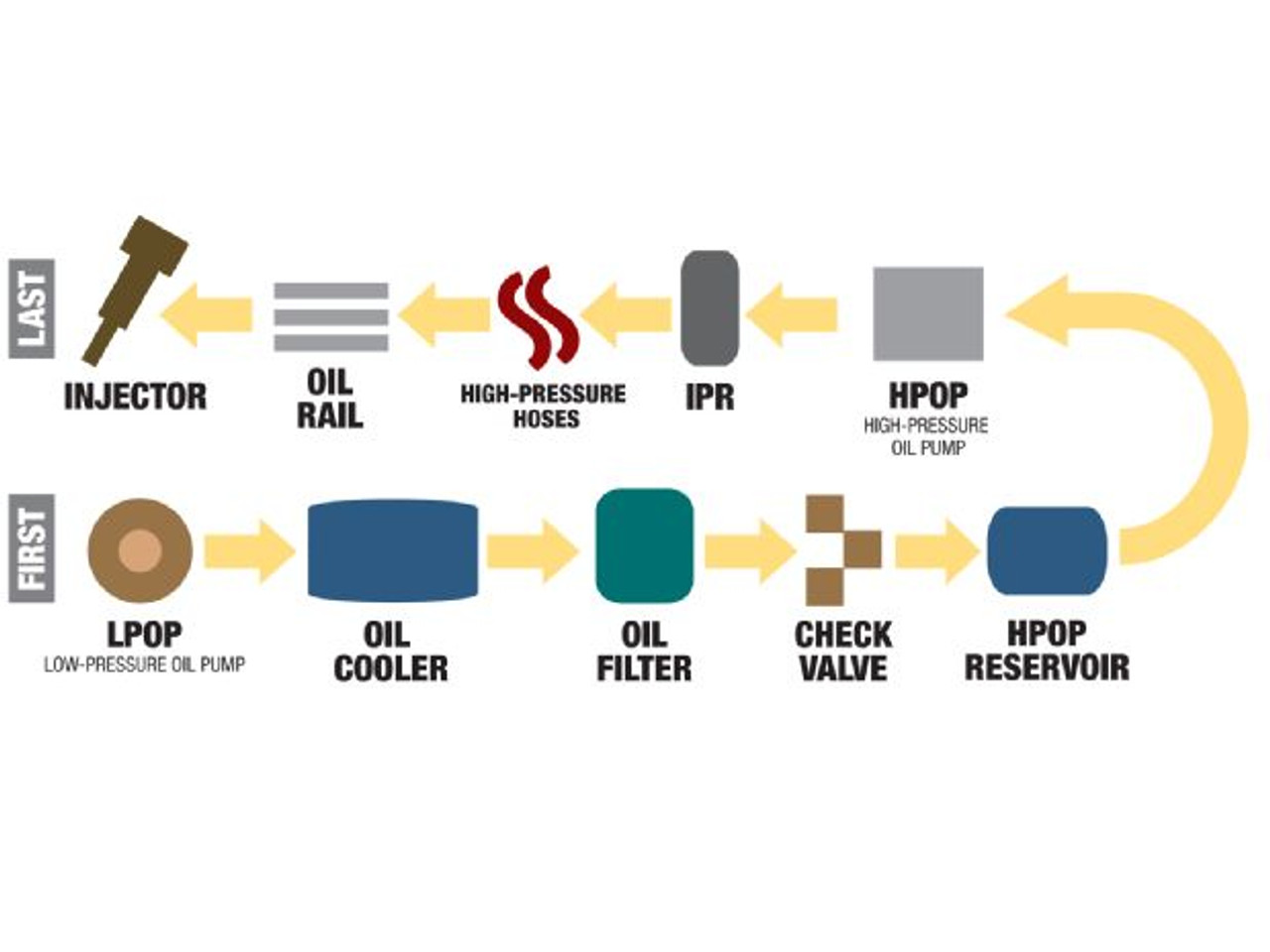 hight resolution of heui how high pressure oil injection systems work information only not a part blackclouddiesel com