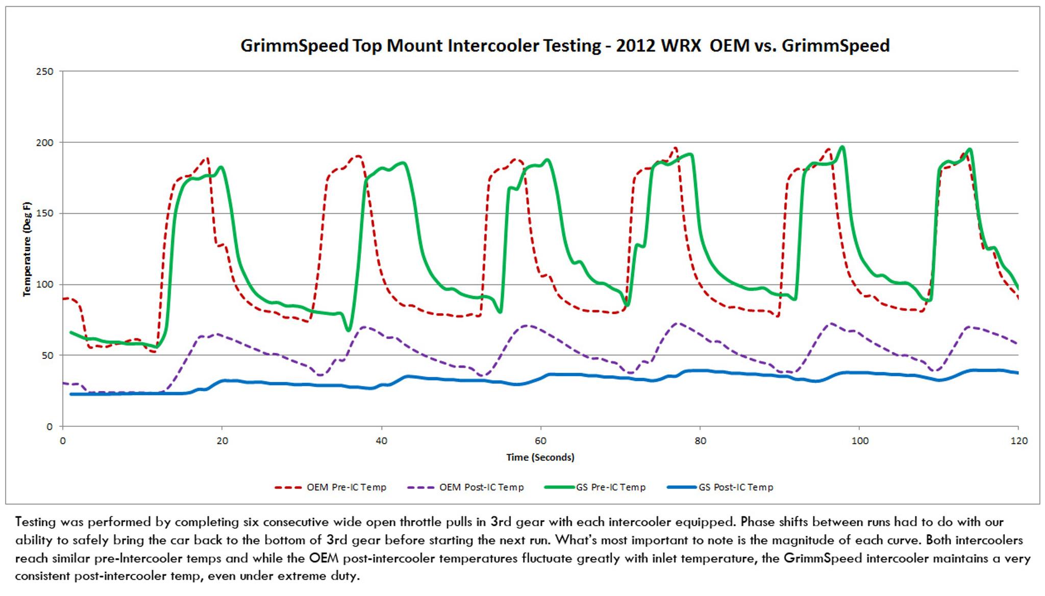 hight resolution of  top mount intercooler kit subaru 08 14 wrx 05 09 legacy gt