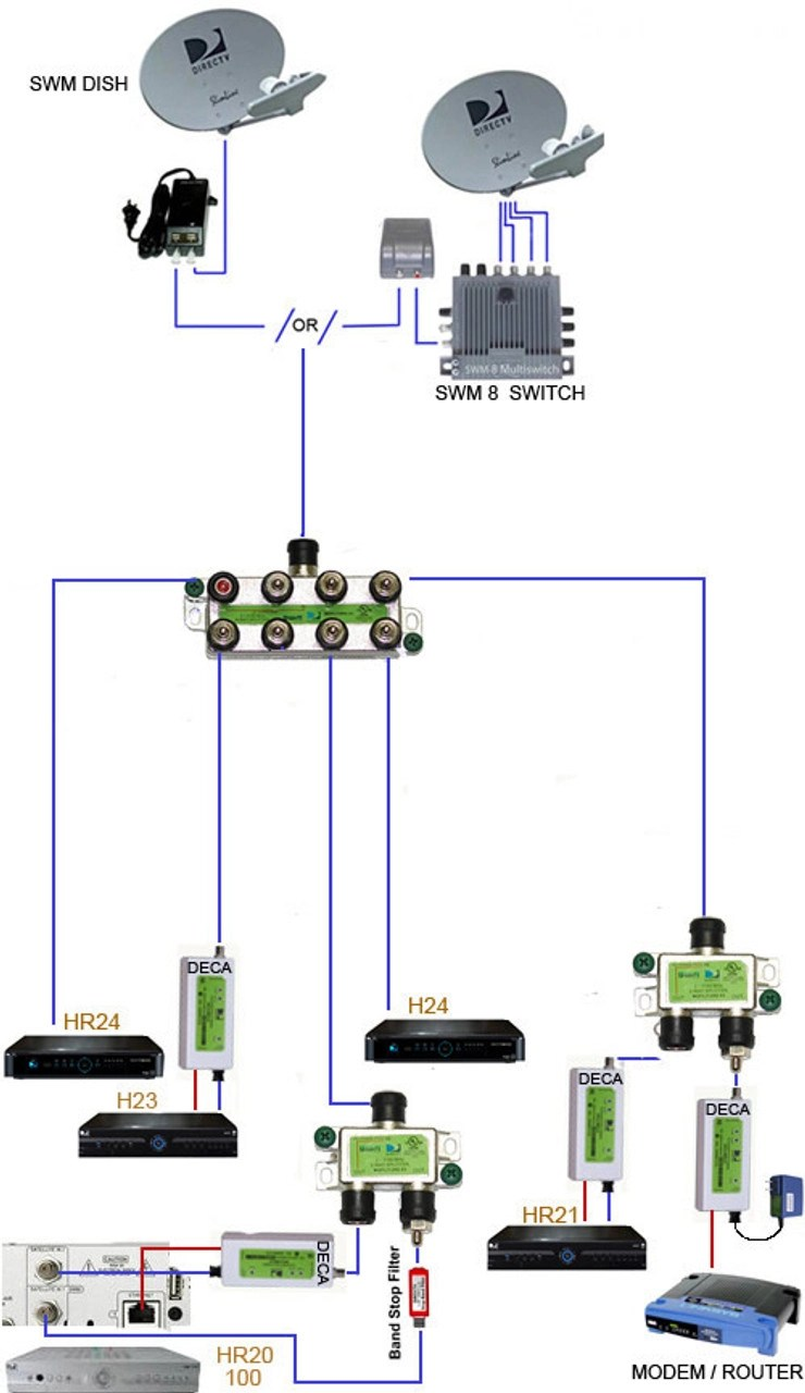 small resolution of directv swm 8 single wire multi switch 8 tuners swm multiswitch wiring diagram