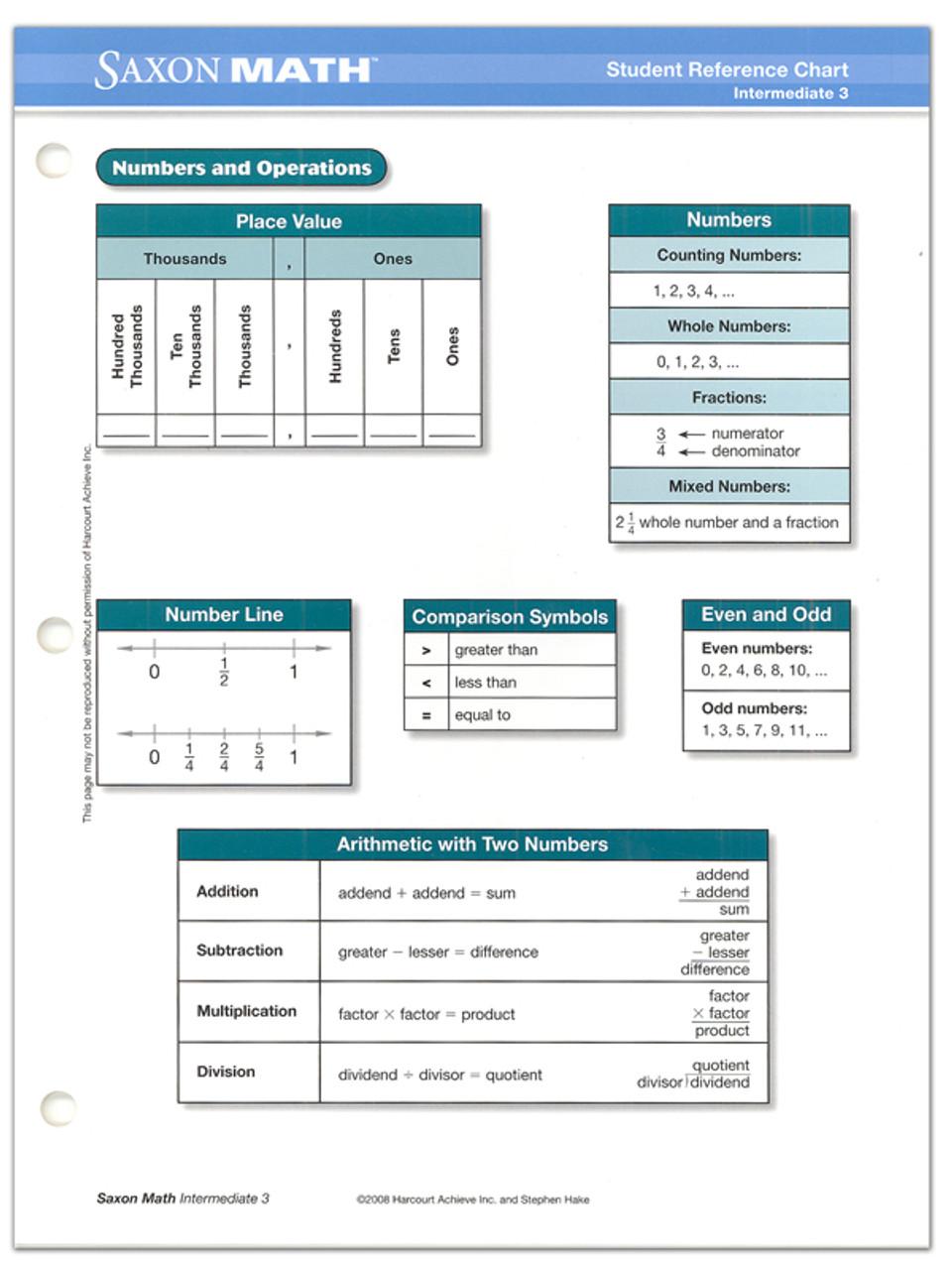 Saxon Math Grade 3 Intermediate Student Reference Chart - Classroom  Resource Center [ 1280 x 960 Pixel ]
