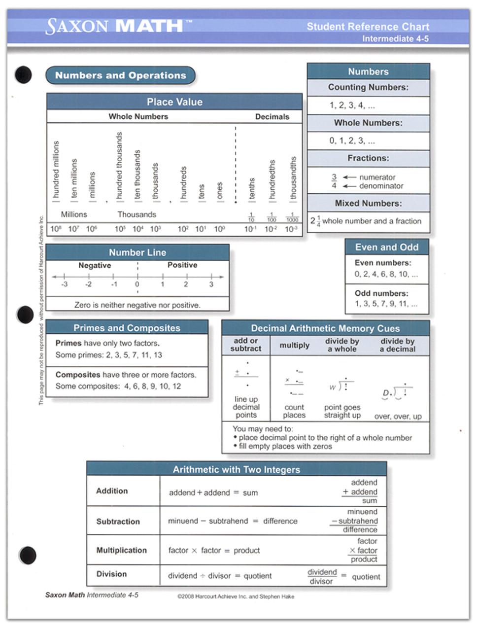 small resolution of Saxon Math Grade 4-5 Intermediate Student Reference Chart - Classroom  Resource Center
