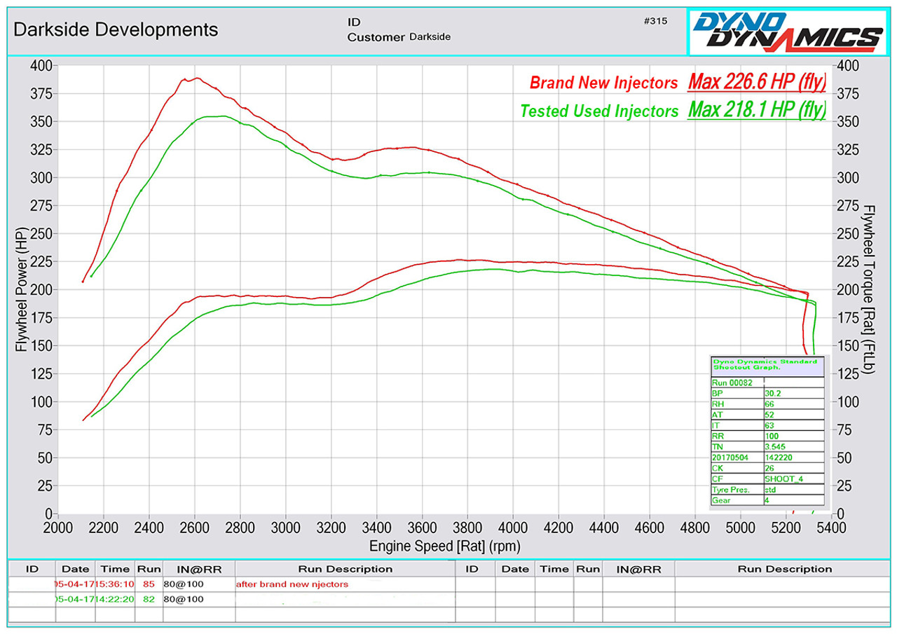 medium resolution of  tested used vs brand new injectors