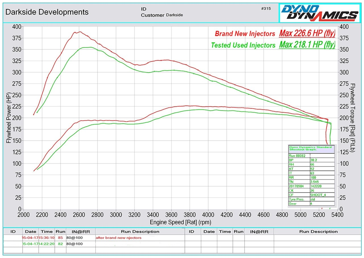 hight resolution of  tested used vs brand new injectors